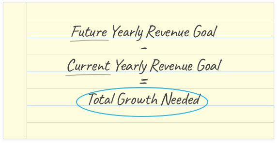 (Future Yearly Revenue Goal) - (Current Yearly Revenue Goal) = (Total Growth Needed)