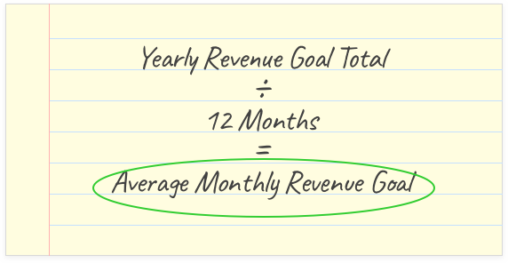 (Yearly Revenue Goal Total) / 12 Months = (Average Monthly Revenue Goal)