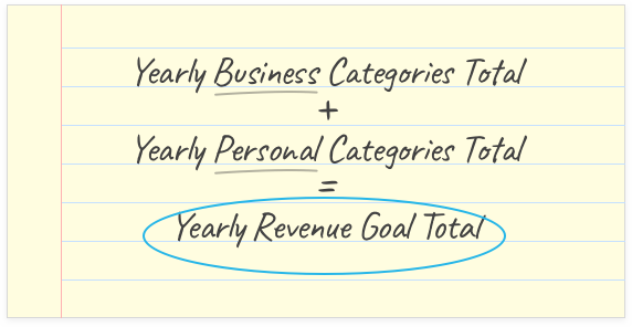 (Yearly Business Categories Total) + (Yearly Personal Categories Total) = (Yearly Revenue Goal Total)