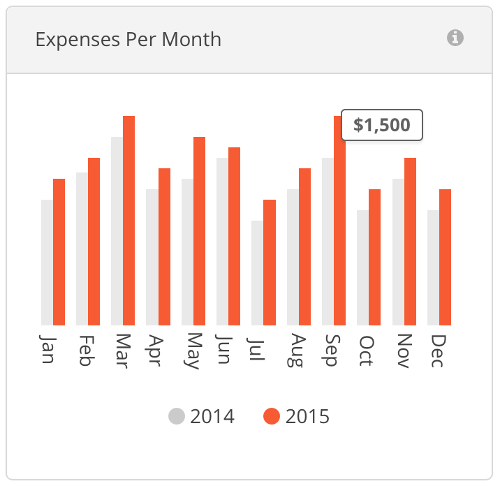 new feature profit loss and expenses per month widgets